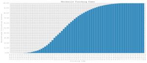 cm2013-1-percentiles