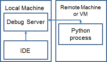 python-remote-debug-concept
